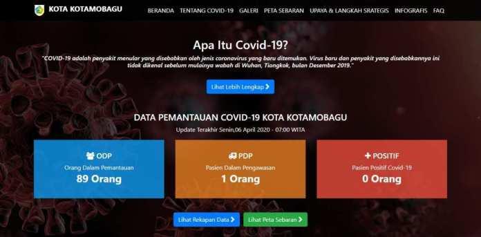 Covid-19 Kota Kotamobagu; Jumlah ODP Turun, PDP 1 Orang