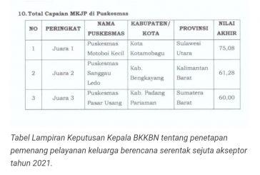 Puskesmas Motoboi Kecil Juara I Tingkat Nasional Kategori Capaian MKJP.